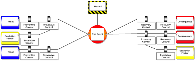 BowTie XP risk management diagram