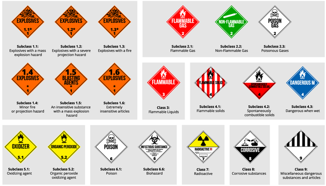 Transporting Dangerous Goods by drone