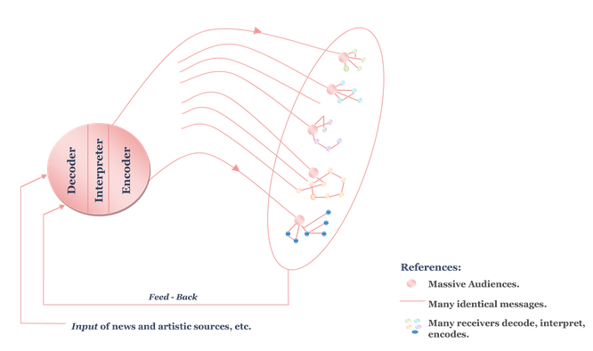 schramm model of communication