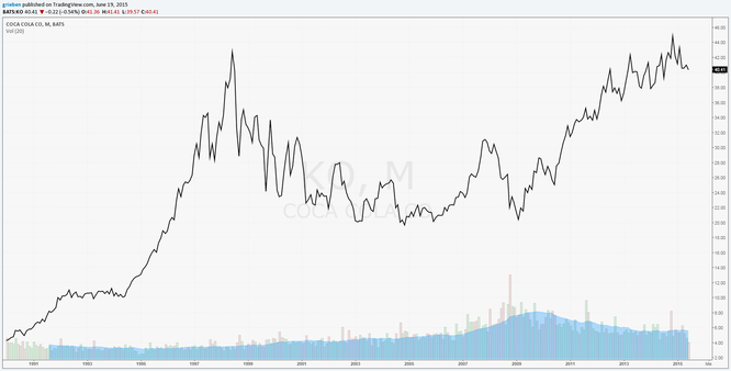 KO Long Term Price Chart