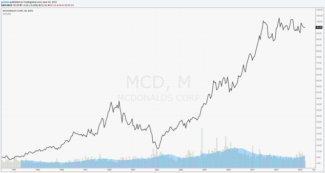 MCD Long Term Price Chart
