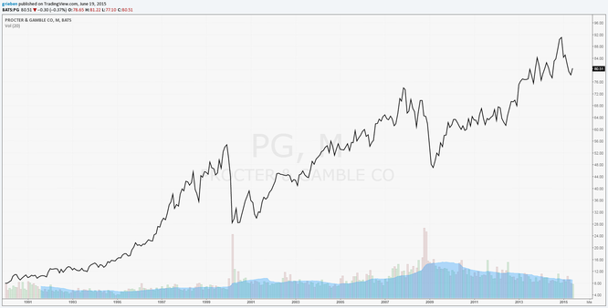 PG Long Term Price Chart