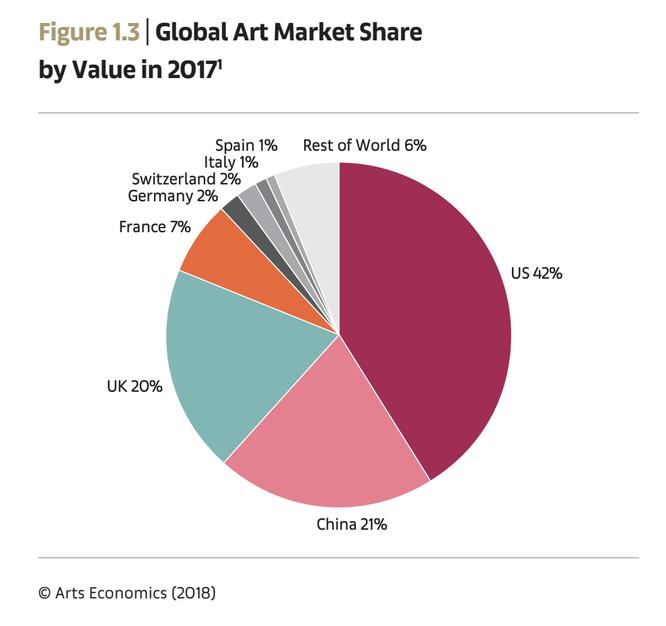 世界アートマーケットシェア(2017年),An Art Basel & UBS Report The Art Market 2018より