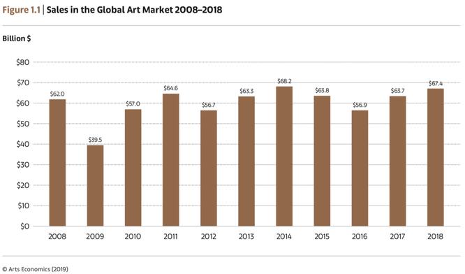 2008年から2018年の世界アートマーケットの売上高,Artsyより