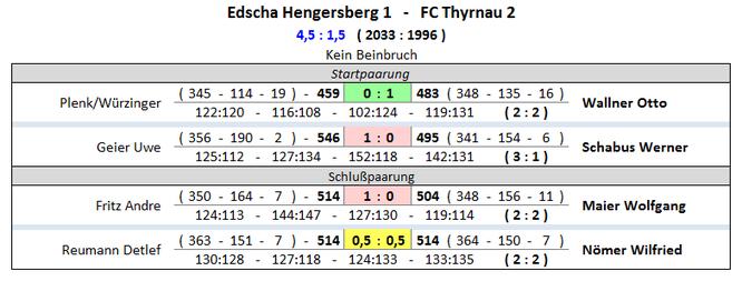 Spielberichte 2018 2019 Ruckrunde Fc Thyrnau Kegelns Webseite