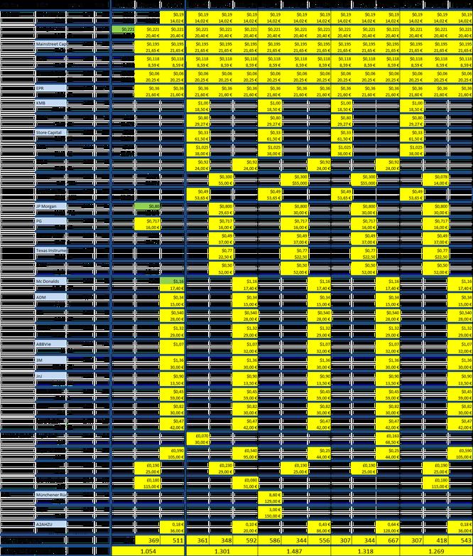 Agenda: Gelb: Geplant/Erwartet, grün: Erhöhung der Dividende, weiß: Zahlungseingang