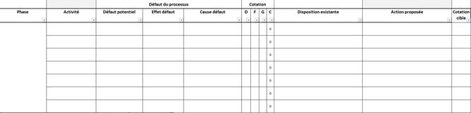 Exemple de tableau pour réaliser des analyses de risques amdecs, identifier et caractériser chaque mode de défaillance.