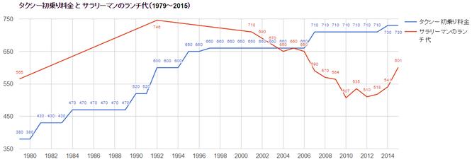 タクシー初乗り料金とサラリーマンのランチ代(1979~2015)