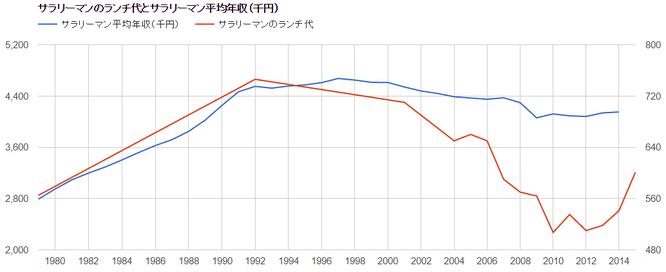 サラリーマンのランチ代とサラリーマン平均年収推移