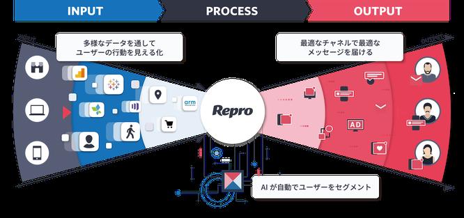 Reproのサービスイメージ