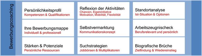 Bewerbungscoaching - Persönlichkeitsprofil, Reflexion der Aktivitäten, Standortanalyse, Ihre Bewerbungsmappe, Selbstvermarktung, Arbeitszeugnischeck, Stärken & Potenziale, Suchstrategien, Biografische Brüche