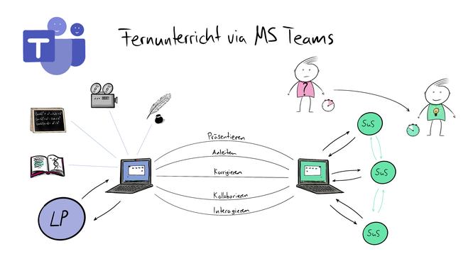 Tafelbild welches den Fernuntericht und das Homeschooling zur Zeit des Coronavirus SARS-CoV-2019 visualisiert. Die Verwendung digitaler Medien wird ebenso erklärt, wie die Möglichkeiten von Microsoft Teams.