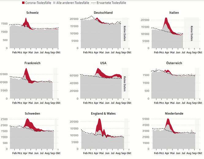 Für die Schweiz kommen die Daten zur Übersterblichkeit vom Bundesamt für Statistik. Die Daten zu den Schweizer Coronazahlen stammen von den kantonalen Behörden und wurden vom statistischen Amt des Kantons Zürich aufbereitet.