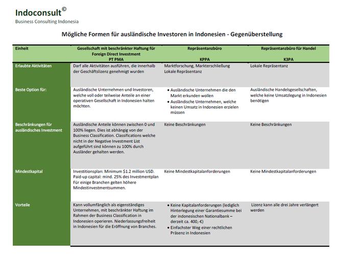 Unternehmensformen Indonesien - Indoconsult