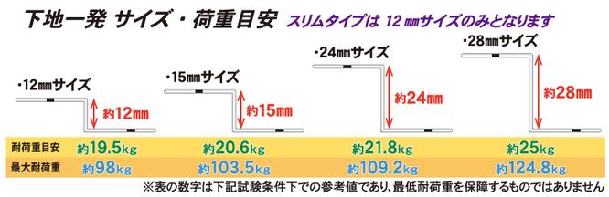 下地一発 サイズ別強度一覧 最大荷重98kg~120kg 12mmサイズ・15mmサイズ・24mmサイズ・28mmサイズ
