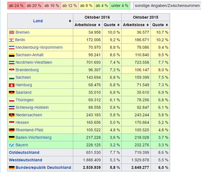 Arbeitslosigkeit Bundesländer