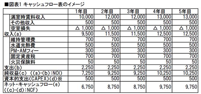 図表1 キャッシュフロー表のイメージ