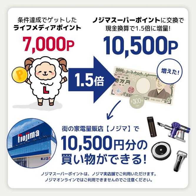 ポイ活サイトおすすめ比較一覧ランキング1位ライフメディアでノジ活で月収10万円