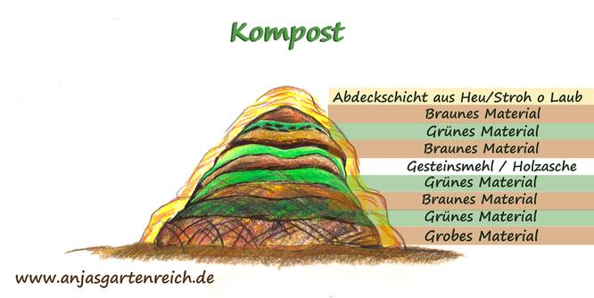 Kompost-aufsetzen