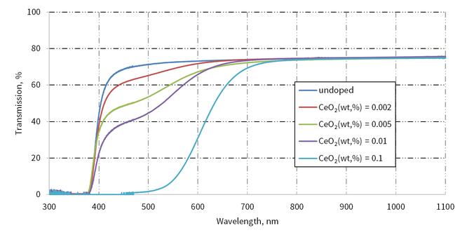 SBN結晶の透過率