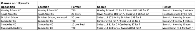 Games & results - Swiss U13 tour to England 2017