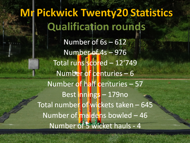 Mr Pickwick T20 League Stats 2019