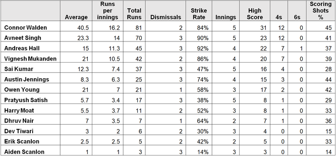 Batting statistics (2019 Swiss U11 Tour to Surrey)
