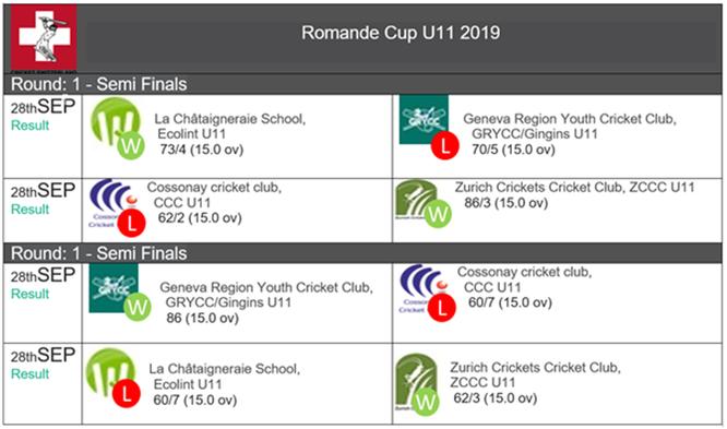 U11 Romande Cup - Fixtures & Results