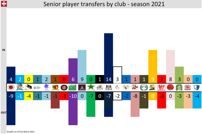 Cricket Switzerland Player Transfers by (senior) Club - Season 2021