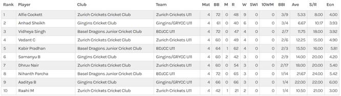 2021 U11 summer cup - top bowlers