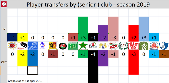 Cricket Switzerland Player Transfers by (senior) Club - Season 2019