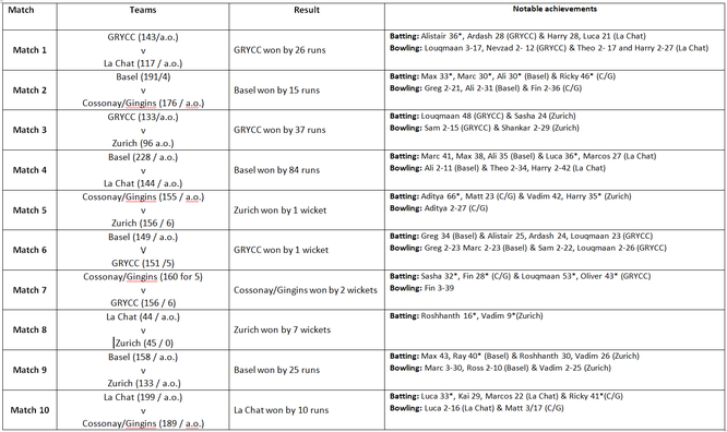 Gingins Cricket Club U15 Indoor tournament statistics
