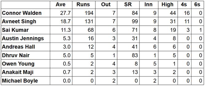 Swiss Batting Stats