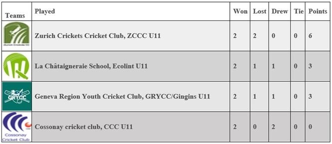 U11 Romande Cup - Finals Standings