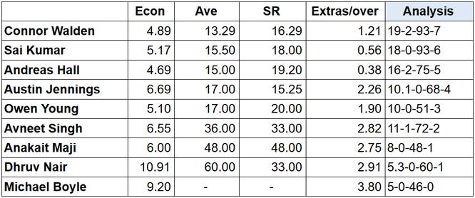 Swiss Bowling Stats
