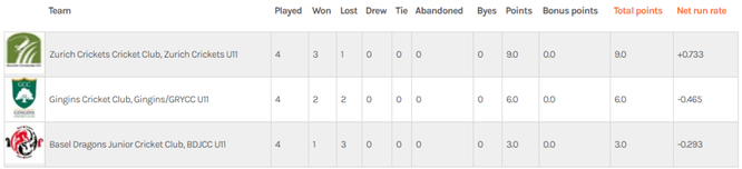 2021 U11 summer cup points table