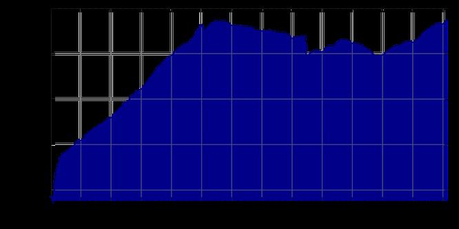 Einwohnerentwicklung München seit 1945