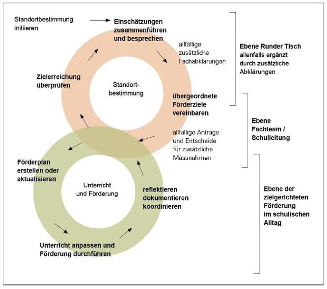 Förderplanungszyklus nach Lienhard-Tuggener