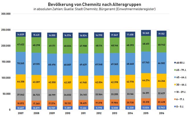 Entwicklung der Altersstruktur in Chemnitz 2007-2016