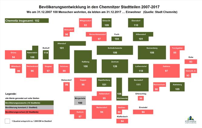 Bevölkerungsentwicklung in den Chemnitzer Stadtteilen 2007-2017
