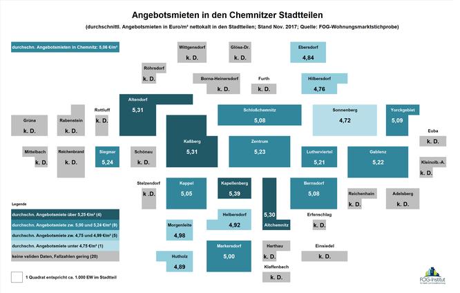 Angebotsmieten in Chemnitzer Stadtteilen 2017