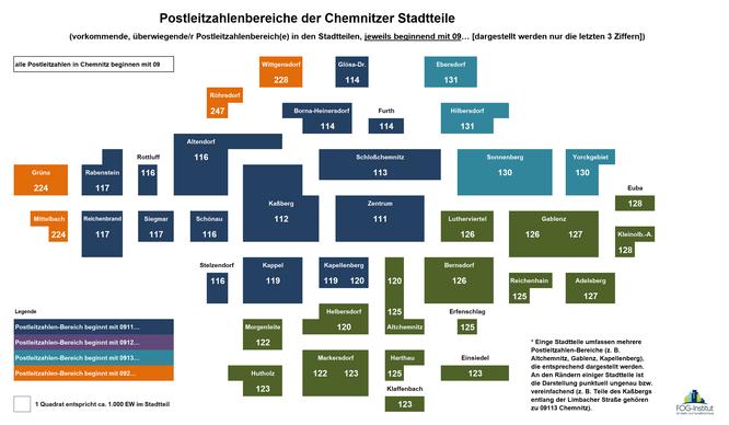 Karte zu den Postleitzahlen / Postleitzahlbereichen in Chemnitz und den Stadtteilen