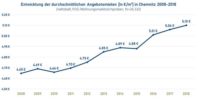 Angebotsmieten in Chemnitz - Entwicklung 2008-2018