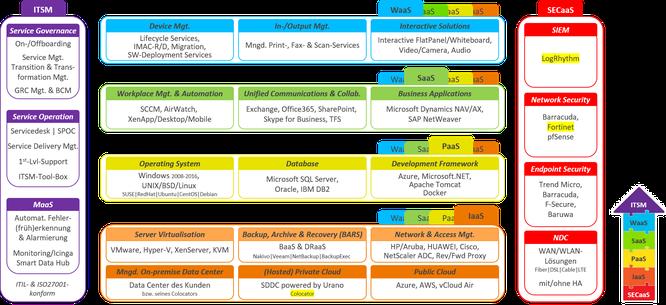 Innerhalb der definierten URANO-Servicestrukturkönnen einzelne Services nach dem Baukastenprinzip kombiniert und individuell an Kundenwünsche angepasst werden.