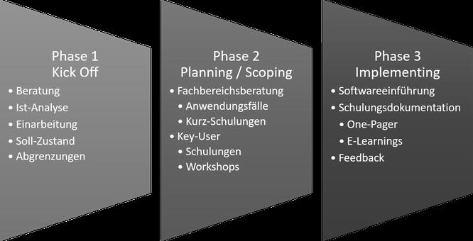 Flexibel und strukturiert: Die URANO-Implementierungsstrategie für Office 365