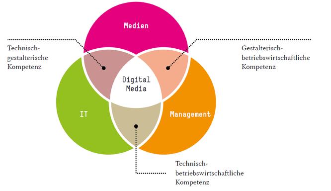 Graphik: Hochschule Mainz