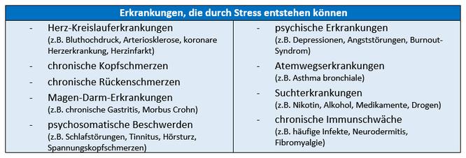 Stress, Gesundheitsprävention, Stressmanagement, Betriebliche Gesundheit, www.mindful-balance.de