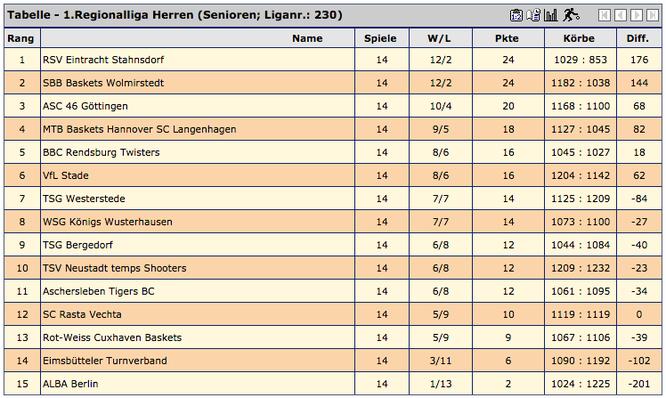 Nach 14 Hinrunden-Spielen überwintert der VfL Stade auf Tabellenplatz sechs der 1. Regionalliga Nord.