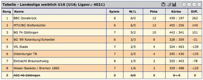 Die U16-Mädchen überwintern auf Platz 5 der Landesliga und wollen diesen in der Rückrunde verteidigen.