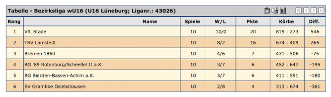 Die Abschlusstabelle der wU16-Bezirksliga Lüneburg.